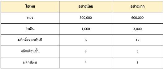 Final Blade   ภาษาไทย: ★ ประกาศ ★ - กิจกรรม : ปลูกต้นไม้ image 5