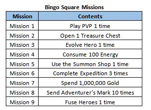 GrandChase - GLOBAL DE: Ereignisse - [EVENT] A 3-Day Bingo Special!   image 6