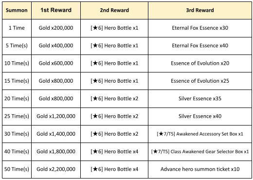 Final Blade | English: ★ Events - Event : Master of Summon I image 3