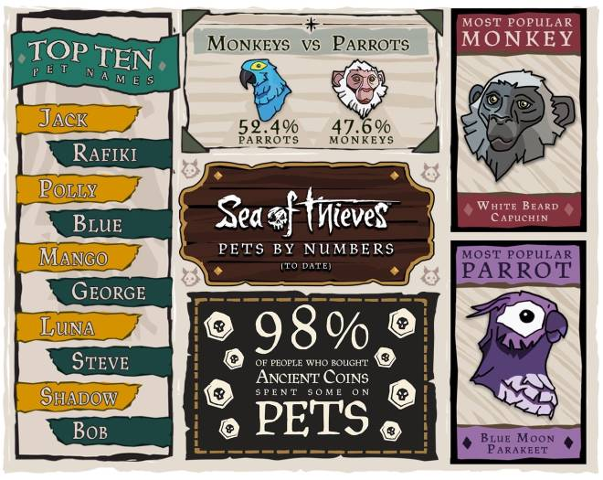 Sea of Thieves: General - Pets By Numbers image 1