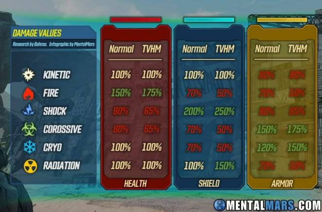 Borderlands: General - The Elements, and A Easy Way To Remember The Rarities. image 2