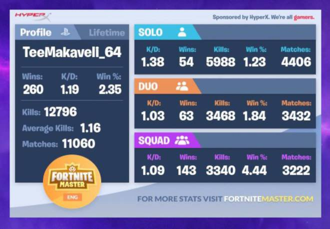 Fortnite: Battle Royale - Lemme See Some Stats 😎 image 8