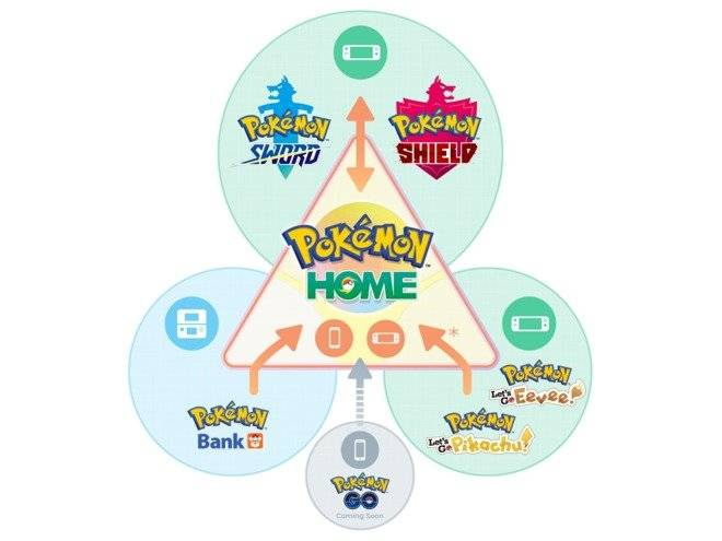 Pokemon: General - Pokemon Home is a Scam image 6