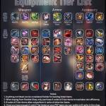Equipment tier