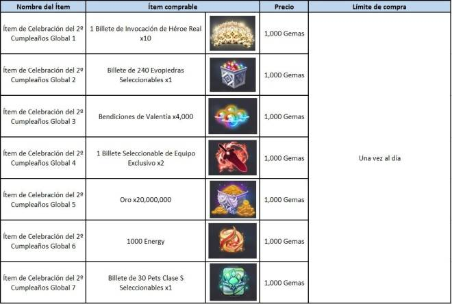 GrandChase - GLOBAL SP: Eventos - 🎉 Evento de Celebración del 2º Cumpleaños (Actualizado) image 17