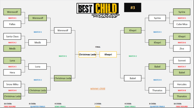 DESTINY CHILD: FORUM - [Best Child #3] Semis - Results image 6