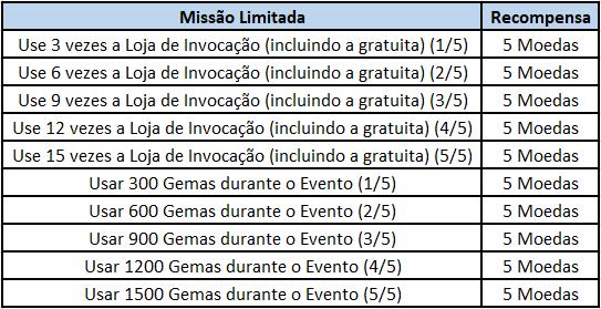 GrandChase - GLOBAL PT: Eventos - 🎉 Evento Máquina da Sorte  image 14