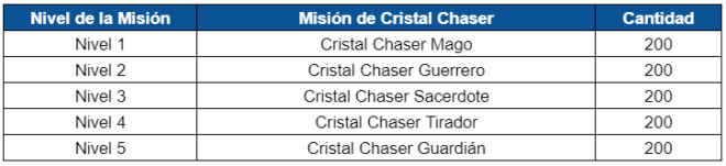 GrandChase - GLOBAL SP: Eventos - 🎉 Evento Impulso al Chaser image 18