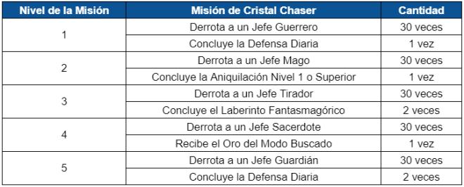 GrandChase - GLOBAL SP: Eventos - 🎉 Evento Impulso al Chaser image 16