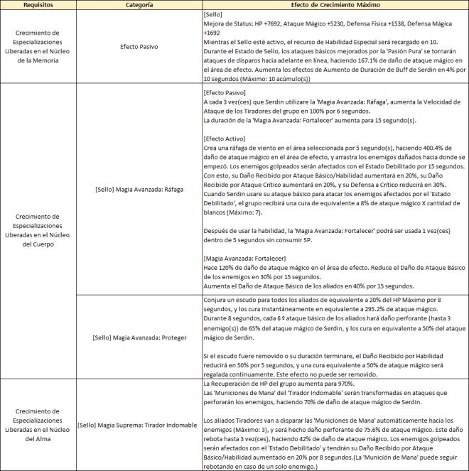 GrandChase - GLOBAL SP: Comunicados - 📌 Mejoras ETC de la Actualización del 01/06/2021 image 5