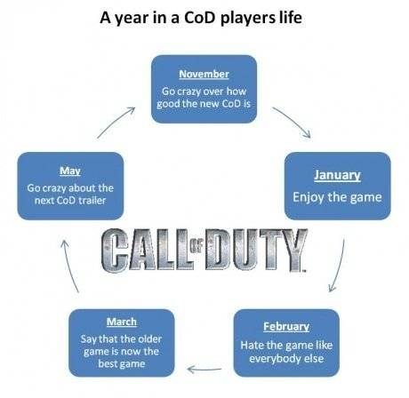 Call of Duty: Memes - A year in a COD player's life image 2