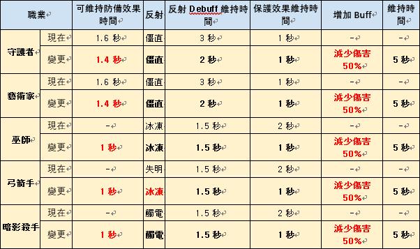 伊卡洛斯M - Icarus M: 公告事項 - 介紹4月30日更新的内容 image 7