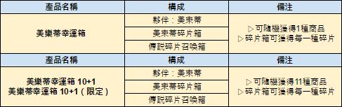 伊卡洛斯M - Icarus M: 商品介紹 - 5/23 介紹新禮包-美樂蒂幸運箱 image 2