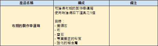 伊卡洛斯M - Icarus M: 商品介紹 - 5/30 介紹新商品-金色巨無霸米克幸運箱, 露絲的靈魂石箱, 布朗的製作幸運箱 image 6