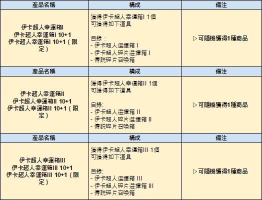 伊卡洛斯M - Icarus M: 商品介紹 - 6/4 介紹新商品-伊卡超人外型裝備禮包,伊卡超人幸運箱 image 4