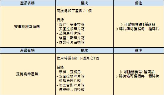 伊卡洛斯M - Icarus M: 商品介紹 - 6/4 介紹新商品-安圖拉根幸運箱,茲梅烏幸運箱 image 2