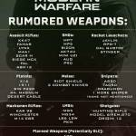 RUMORED Call of Duty Modern Warfare weapons