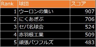 劇的采配!プロ野球リバーサル: イベント - 最多得点を狙え!結果発表! image 4