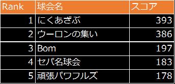 劇的采配!プロ野球リバーサル: イベント - 最多得点を狙え!結果発表! image 19