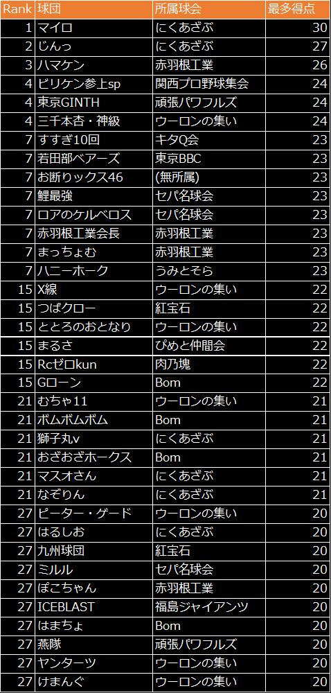 劇的采配!プロ野球リバーサル: イベント - 最多得点を狙え!結果発表! image 24
