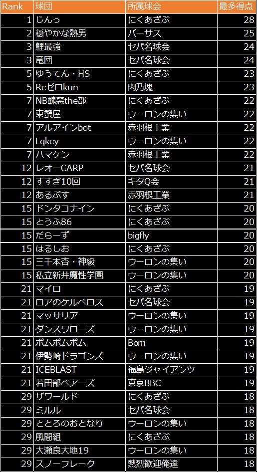劇的采配!プロ野球リバーサル: イベント - 最多得点を狙え!結果発表! image 63