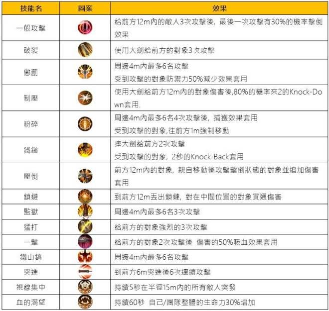 TALION 血裔征戰: 遊戲資訊 - 角色介紹_凱爾(戰士) image 10