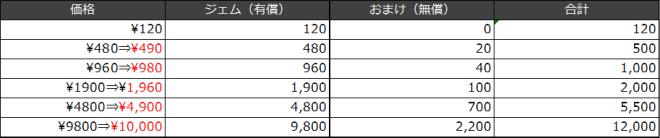 ナナカゲ~7つの王国と月影の傭兵団~: お知らせ - 消費税率変更に伴うゲーム内通貨、アイテムの販売価格変更について image 2