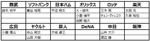 劇的采配!プロ野球リバーサル: お知らせ - 【10/10】シーズン2の新規選手登場 image 5