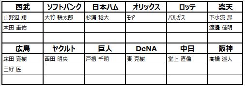 劇的采配!プロ野球リバーサル: お知らせ - 10/17(木)メンテについて image 5