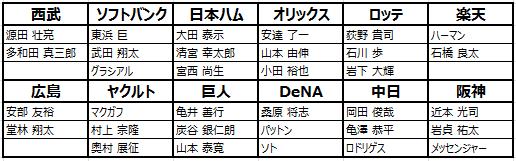 劇的采配!プロ野球リバーサル: お知らせ - 【10/17】シーズン2の新規選手登場 image 3