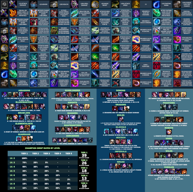 Teamfight Tactics: General - Complete TFT Cheat Sheet (9.20) image 2