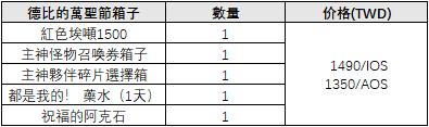 伊卡洛斯M - Icarus M: 緊急報告 - 「緊急」德比萬聖節箱子公告!!! image 3
