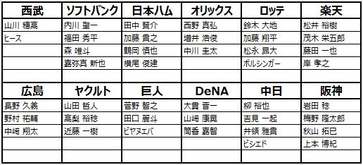 劇的采配!プロ野球リバーサル: お知らせ - 【11/7】シーズン2の新規選手登場 image 3