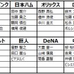 【11/8更新】「優秀選手ボーナスアップ10連ガチャ」不具合について