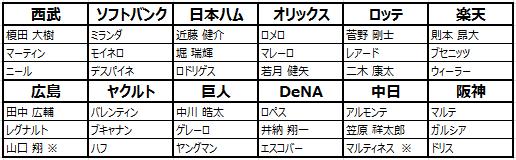 劇的采配!プロ野球リバーサル: お知らせ - 【11/21】シーズン2の新規選手登場 image 3