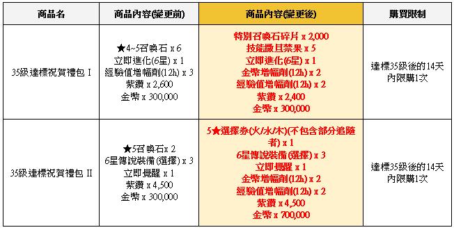榮耀繼承者: 公告事項 - v3.9詳細更新內容 image 75