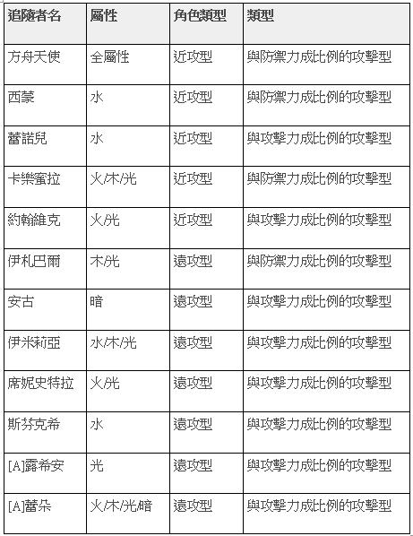 榮耀繼承者: 公告事項 - v3.9詳細更新內容 image 22