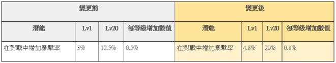 榮耀繼承者: 公告事項 - v3.9詳細更新內容 image 28
