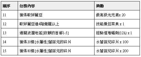 榮耀繼承者: 公告事項 - v3.9詳細更新內容 image 40