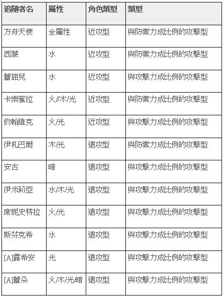榮耀繼承者: 公告事項 - v3.9詳細更新內容 image 26