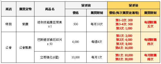 榮耀繼承者: 公告事項 - v3.9詳細更新內容 image 71