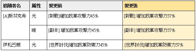榮耀繼承者: 公告事項 - v3.9詳細更新內容 image 36
