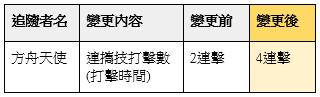 榮耀繼承者: 公告事項 - v3.9詳細更新內容 image 34