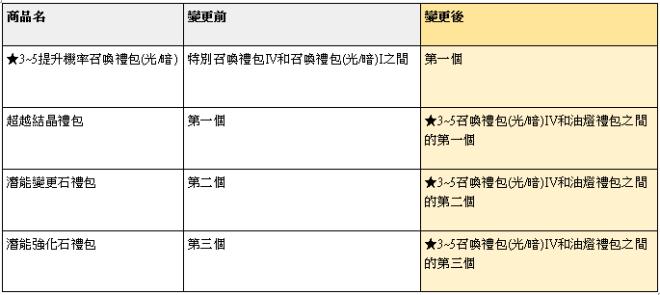 榮耀繼承者: 公告事項 - v3.9詳細更新內容 image 77