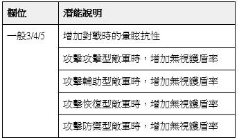 榮耀繼承者: 公告事項 - v3.9詳細更新內容 image 30