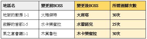 榮耀繼承者: 公告事項 - v3.9詳細更新內容 image 51