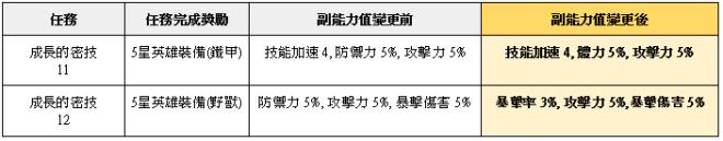 榮耀繼承者: 公告事項 - v3.9詳細更新內容 image 49