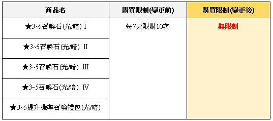 榮耀繼承者: 公告事項 - v3.9詳細更新內容 image 73