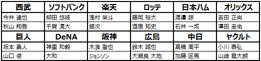 劇的采配!プロ野球リバーサル: お知らせ - シーズン2新選手多数登場! image 3
