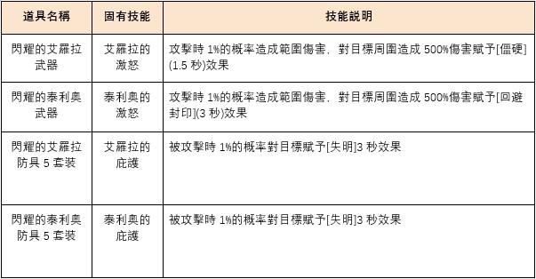 伊卡洛斯M - Icarus M: 公告事項 - 12月12日版本內容介紹! image 17